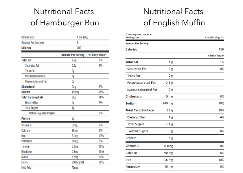 Nutritional Facts of English Muffin Versus Hamburger Bun